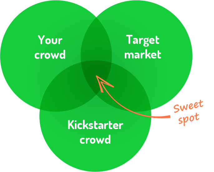famatic crowdfunding diagram 3 misconceptions entrepreneurs still have about crowdfunding