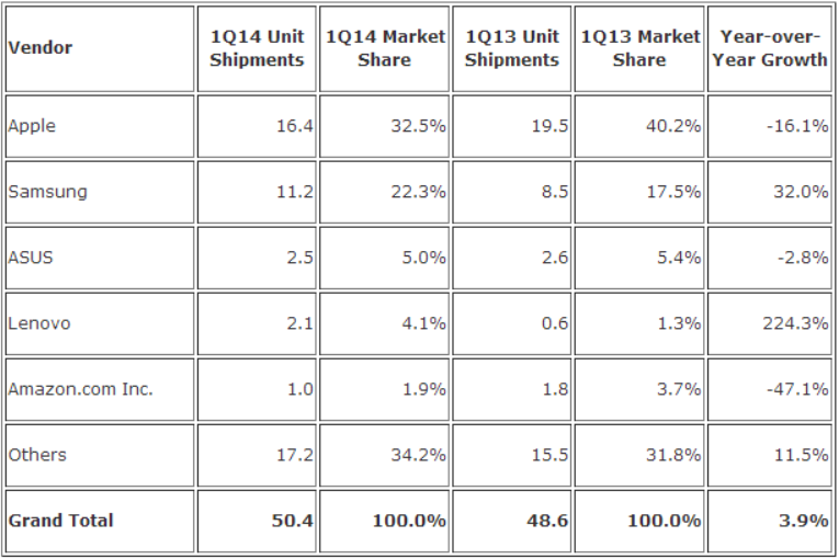 idc q1 2014 tablets IDC: Apples iPad fell to 32.5% tablet share in Q1 2014, Samsung took second with 22.3%, Asus third with 5%