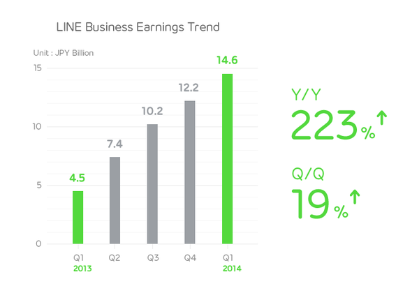 line q1 Chat app Lines increasing revenues show Twitter how it could develop DMs