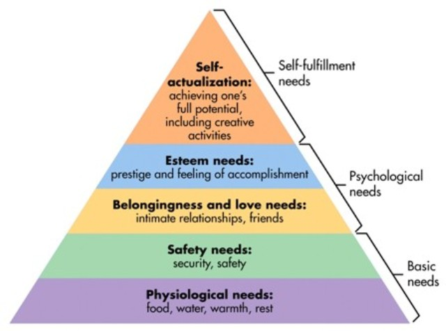 maslows hierarchy of needs12 How to win friends and influence your audience: 10 theories to know for greater persuasion