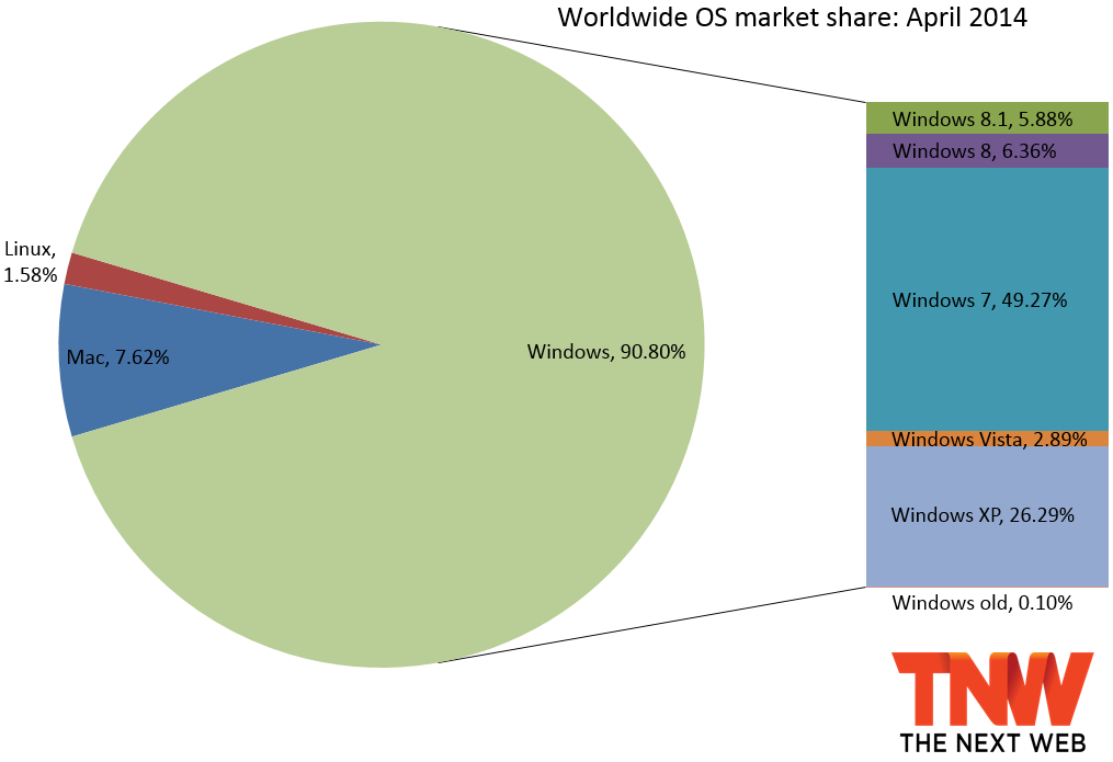 os share april 2014 Windows 8.1 finally passes 5% market share, while unsupported Windows XP is still over 26%