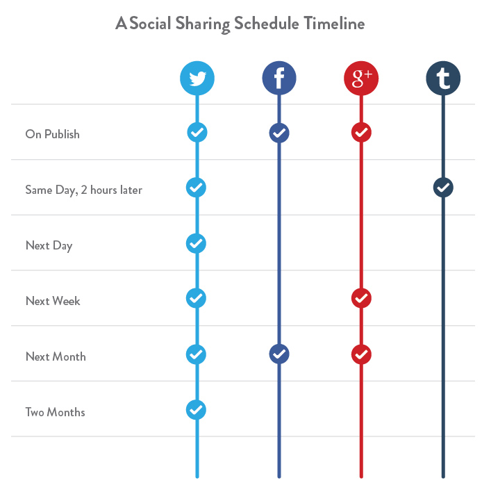 3 social sharing timeline How much social media self promotion is too much?