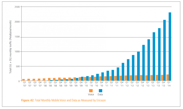 Akamai Internet 5 730x436 Akamai: Global average web speed up 24% annually to 3.9 Mbps, 20% of connections now above 10 Mbps