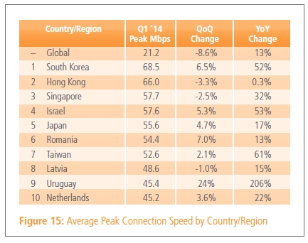 Akamai Internet 6 Akamai: Global average web speed up 24% annually to 3.9 Mbps, 20% of connections now above 10 Mbps