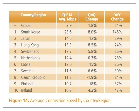 Akamai Internet Speed Akamai: Global average web speed up 24% annually to 3.9 Mbps, 20% of connections now above 10 Mbps