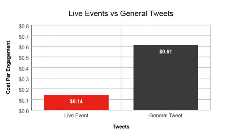 BlogImg Live vs Tweets2 730x439 A 3 step framework to growing your social media budget