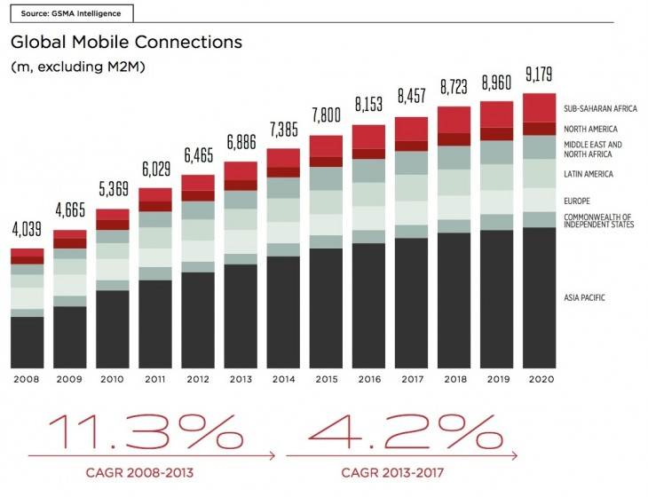 GSMA 1 730x560 Report: Asia Pacific is home to 1.7 billion mobile subscribers, half of the worlds total