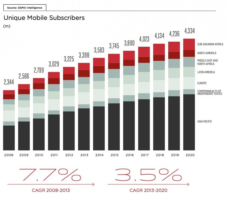 GSMA 3 730x646 Report: Asia Pacific is home to 1.7 billion mobile subscribers, half of the worlds total