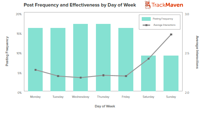 Graph3Post Frequency and Effectiveness DOW 5 data driven ways to get your Facebook posts seen