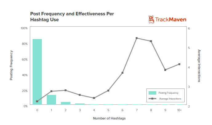 Graph7 Hashtagusage 5 data driven ways to get your Facebook posts seen