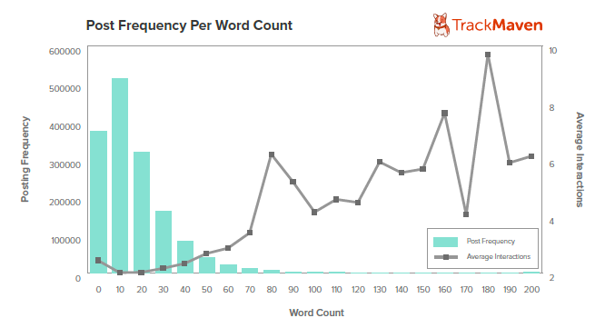 Graph8WordCount 5 data driven ways to get your Facebook posts seen