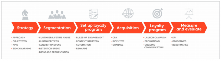Loyalty Program Timeline 730x202 The step by step guide to measuring customer loyalty effectively