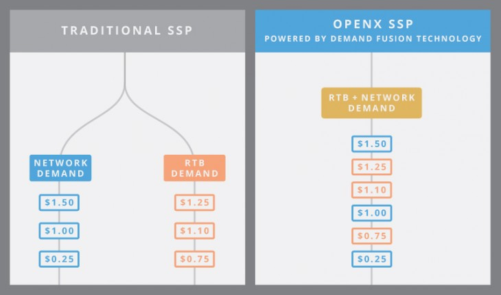OpenX SSP Traditional vs OpenX Demand Fusion 730x431 Adtech firm OpenX unveils an industry changing fusion of real time bidding and ad networks