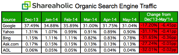 Organic Search Engine Traffic Data May 2014 1 Shareaholic: Google, Bing and other search engines are driving a smaller percentage of site traffic