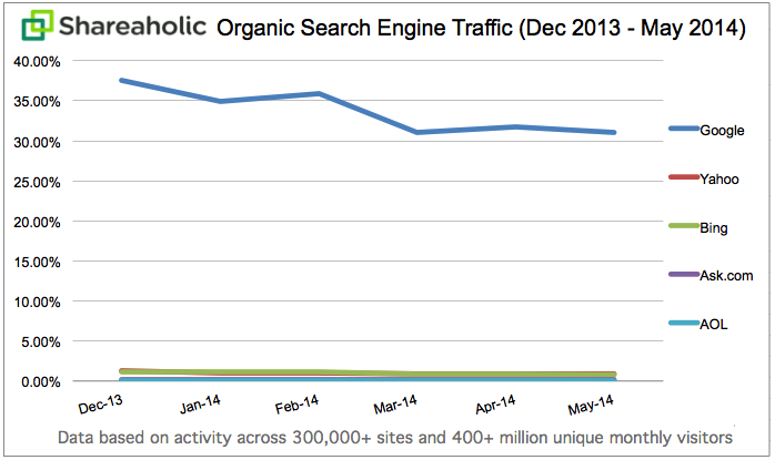 Organic Search Traffic Trends continued May 2014 Shareaholic: Google, Bing and other search engines are driving a smaller percentage of site traffic