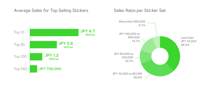 Screen Shot 2014 06 11 at 10.57.03 pm Chat app Line rakes in $1.5m in just one month of users creating and selling their own stickers