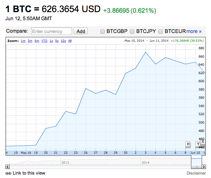 Screen Shot 2014 06 12 at 1.56.43 pm Google and Yahoo Finance now show the price of Bitcoin