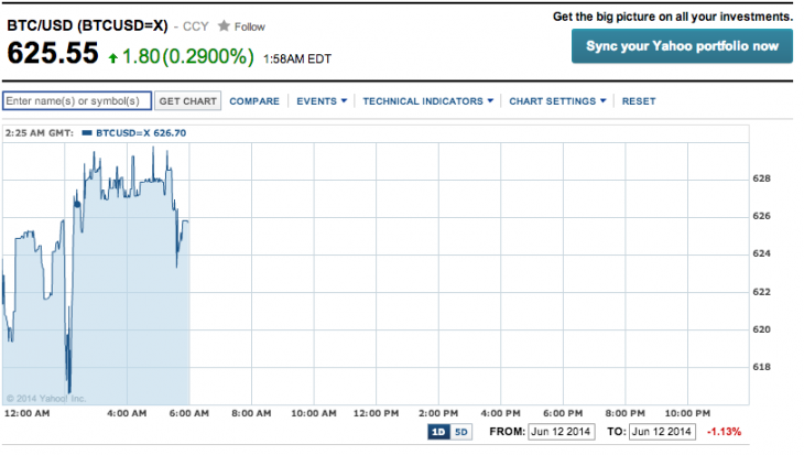 Screen Shot 2014 06 12 at 2.01.00 pm 730x413 Google and Yahoo Finance now show the price of Bitcoin