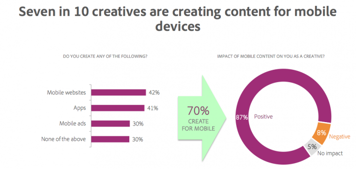 Screen Shot 2014 06 15 at 12.02.58 AM 730x346 Adobe survey: Creative professionals thrive in a mobile world