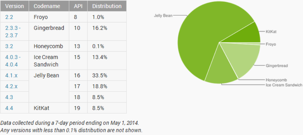 android adoption may Android KitKat hits 13.6% adoption, Jelly Bean falls below 60% and Gingerbread slips under 15%