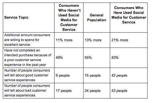 chart 4 30 14 Creating customers for life: 50 resources on loyalty, churn and customer retention
