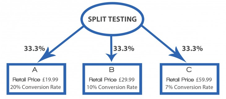 daniel lee split testing price point 730x320 How to determine the right price for your product