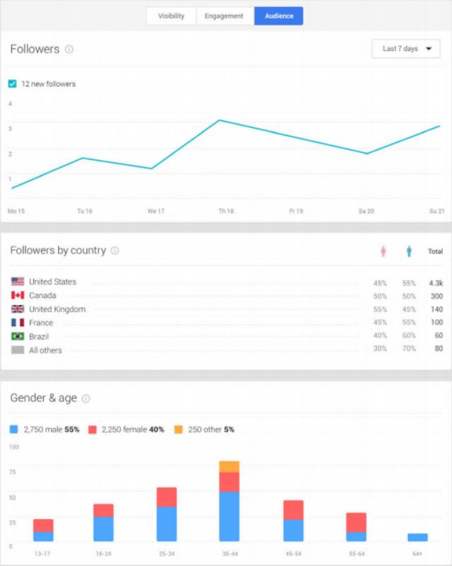 google insights Googles new Insights reports for Google+ show visibility, engagement, and audience data