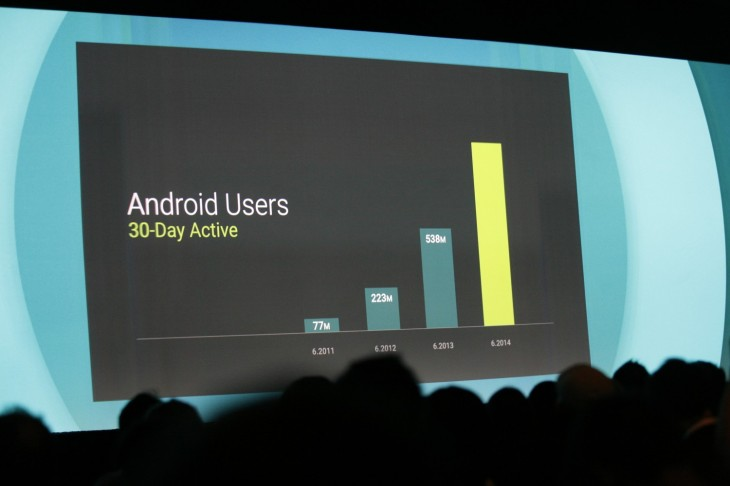 googleio 2014 70 730x486 Android now has 1 billion active users per month