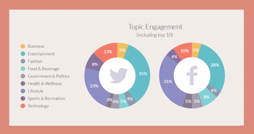 influencers topic engagement 520x275 How to identify, build and retain social media influencers