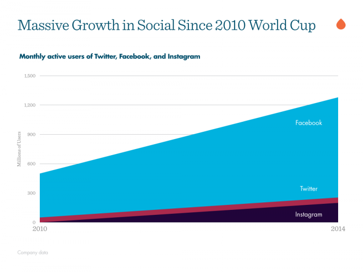 massive growth social world cup 730x547 World Cup in transition: How social transformed the World's biggest game