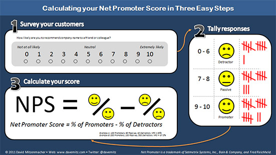 nps 4 30 14 Creating customers for life: 50 resources on loyalty, churn and customer retention