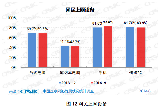 CNNIC 2 In China, more people now access the internet from a mobile device than a PC