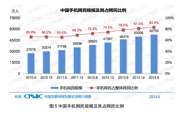 CNNIC July 1 In China, more people now access the internet from a mobile device than a PC