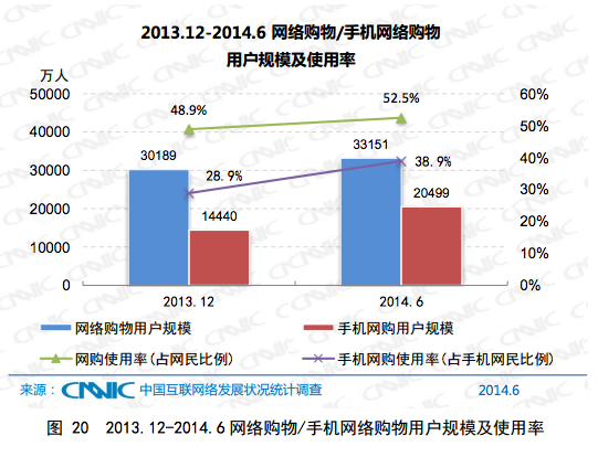 CNNIC July 3 In China, more people now access the internet from a mobile device than a PC