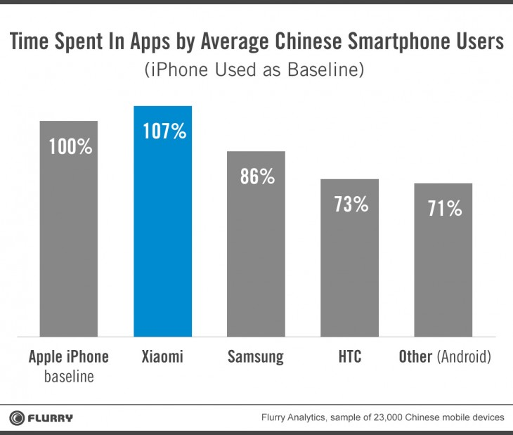 Flurry Time Spent 1 730x619 Flurry: Xiaomi is stealing some of the Apple Magic in China as its users spend more time in apps