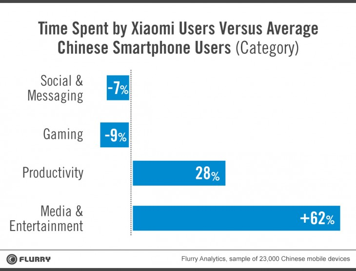 Flurry Time Spent 2 730x556 Flurry: Xiaomi is stealing some of the Apple Magic in China as its users spend more time in apps
