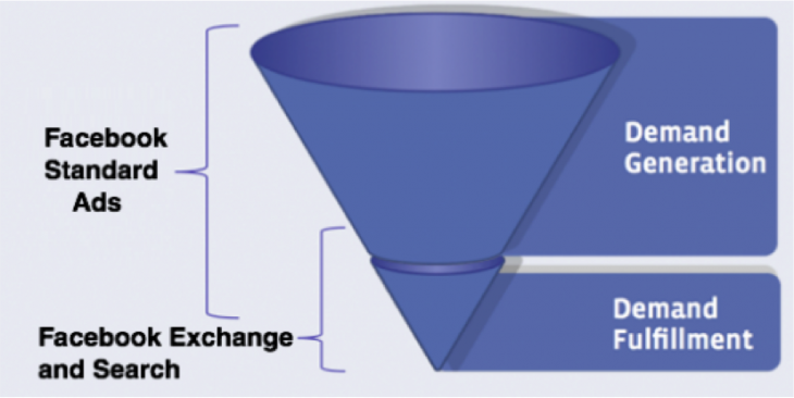 Intent funnel 730x366 How Facebook beat Wall Street with data and tripled its share price