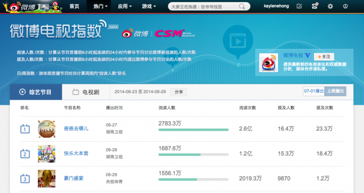 Screen Shot 2014 07 03 at 1.24.07 pm 730x387 Weibo takes a page out of Twitters book with the beta launch of its TV ratings service
