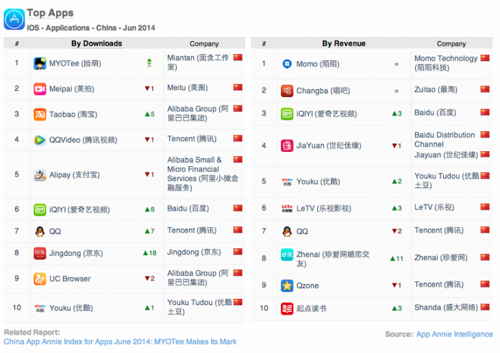 Screen Shot 2014 07 31 at 4.05.50 pm 730x516 An avatar maker and Tencent games come out top in App Annies first China iOS apps index
