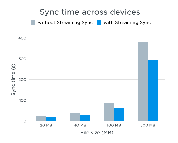 Streaming Sync Dropbox updates desktop client with streaming sync: Up to 2x faster via overlapping uploads and downloads