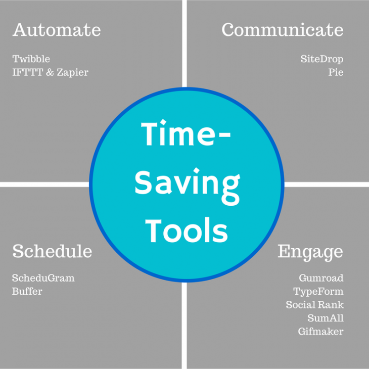 Time Saving Tools 730x730 10 time saving social media tools (so you can actually enjoy your vacation)