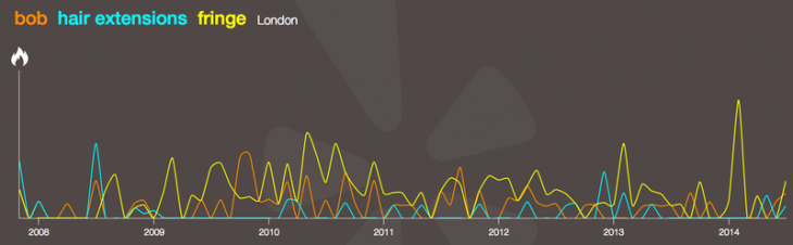 Yelp Trends 730x226 Yelps Trends tool lets you compare data from over 57m reviews to see whats hot around the world