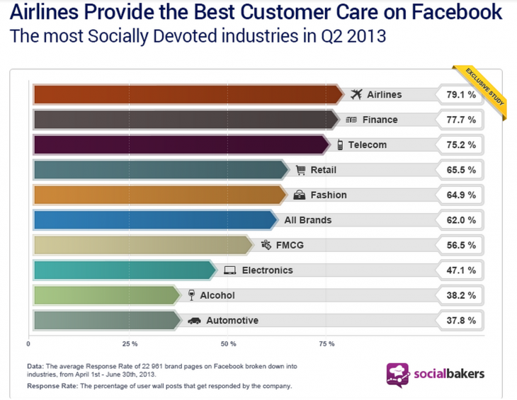airline facebook service 730x565 5 strategies behind awesome customer service on social media