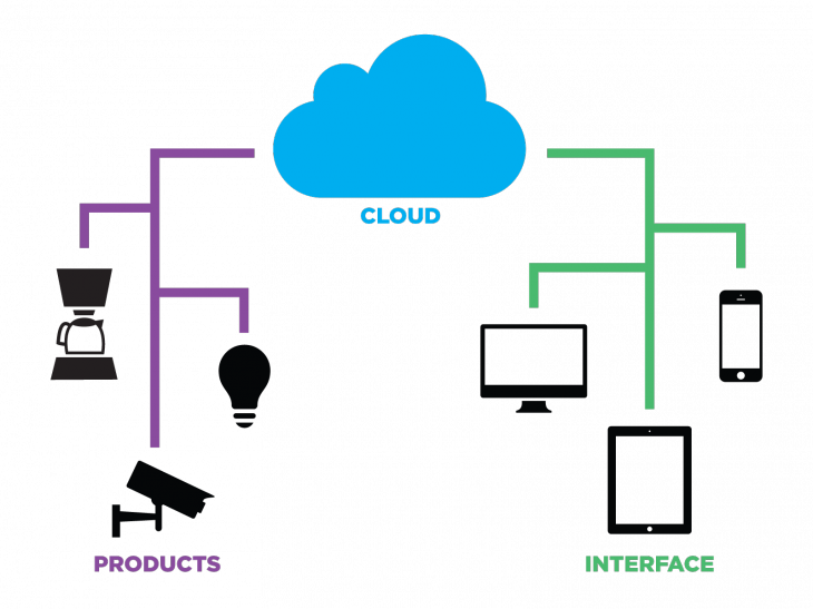 cloud and things 730x547 Spark wants to bring the Internet of Things within reach of any device