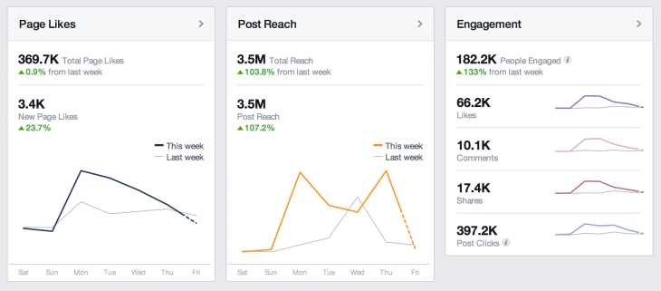 fb reach 730x321 Overcoming the flawed paradigm of social media measurement