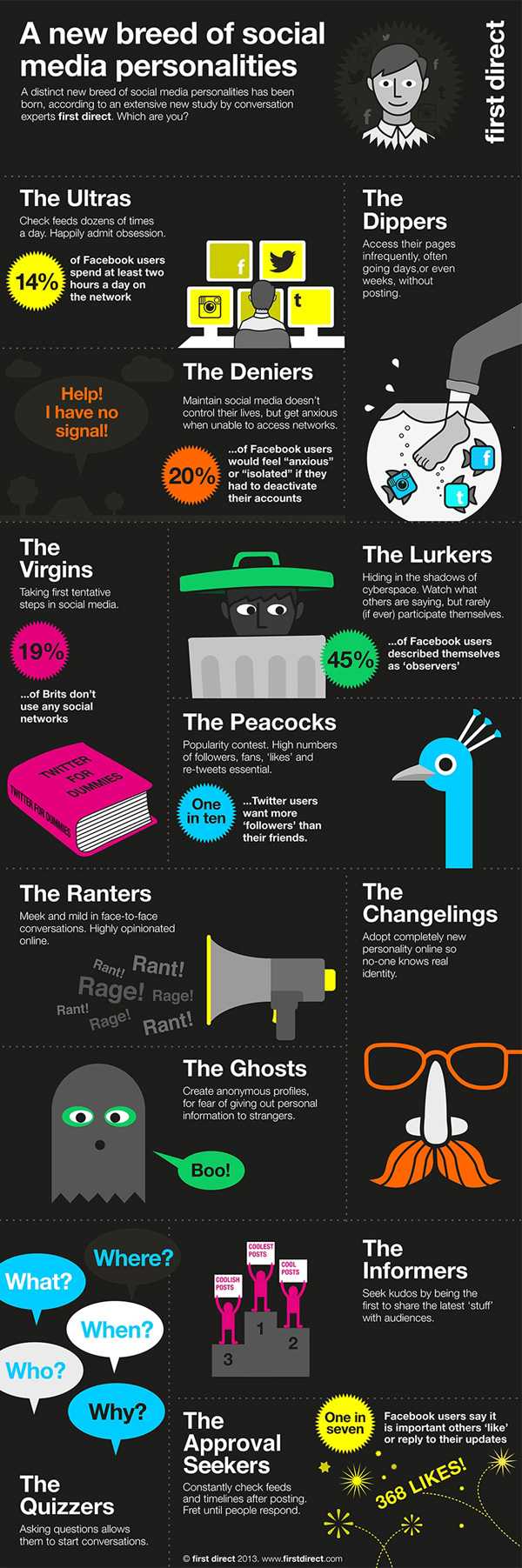 new social media users infographic lowres What type of sharer are you? Understanding your social media personality