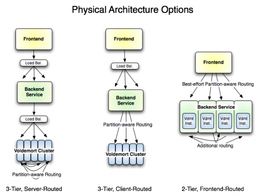 physical arch 520x392 LinkedIn behind the scenes: How open source software can transform a company – and the world