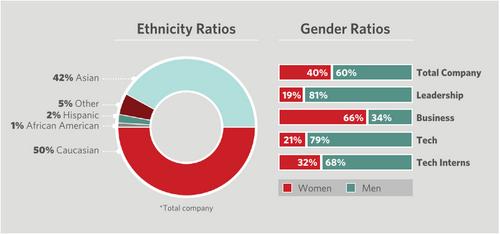 pinterest diversity Pinterest shares diversity numbers: 40% female, 50% Caucasian