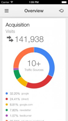Google Analytics gets its own official dedicated iPhone app so you can view your data on the go
