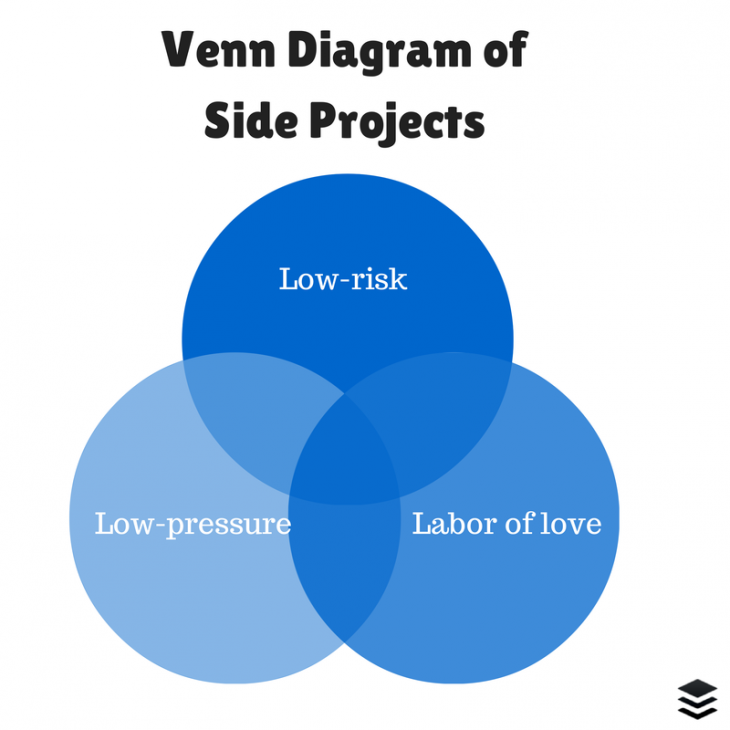 side projects 730x730 The psychology of side projects: How creative hobbies improve our performance at everything